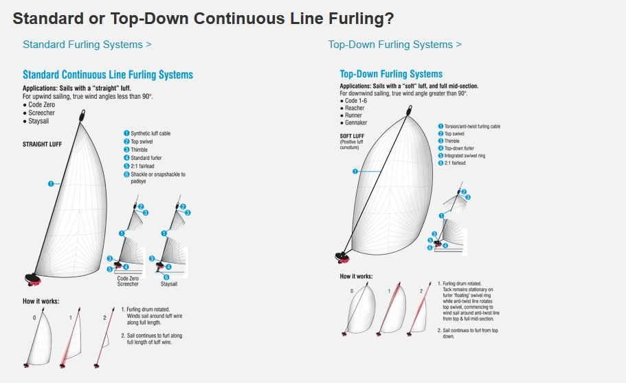 top down continuous line furler comparison